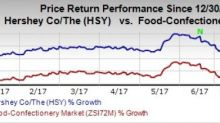 Hershey (HSY) Well Poised on its Margin for Growth Plan