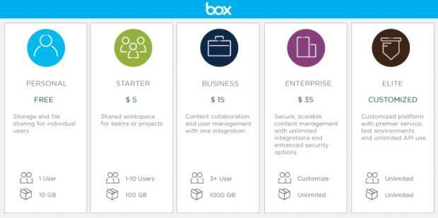 Box gets more generous, gives users 10GB of personal cloud storage