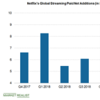 Netflix Foresees Sluggish US Subscriber Paid Additions