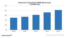 What's Really Driving Growth in Amazon's Cloud?