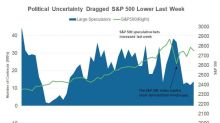 How Large Speculator Positions in S&P 500 Index Trended Last Week