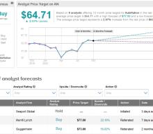 AutoNation Beats 3Q Estimates As Demand Rebounds; Shares Rise
