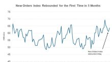 What Led to the Rebound of ISM New Orders Index in May?
