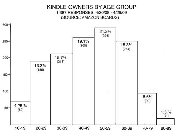 Informal poll suggests nearly 70% of Kindle owners are over 40