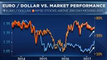 The dollar decline could be great news for stocks