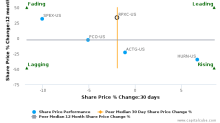 RPX Corp. breached its 50 day moving average in a Bearish Manner : RPXC-US : November 1, 2017