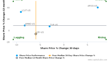Libbey, Inc. breached its 50 day moving average in a Bearish Manner : LBY-US : January 11, 2017