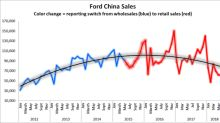 Things Could Get Even Worse for Ford in China