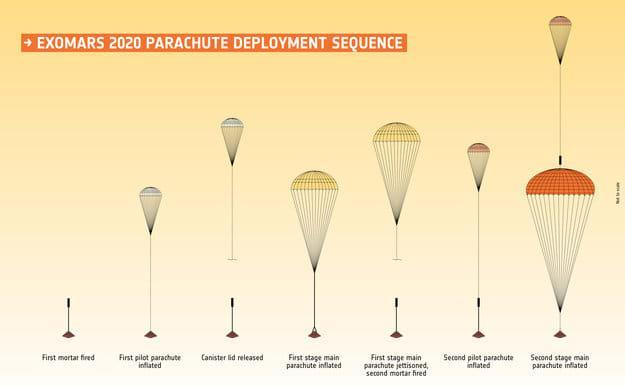 Second failure of ExoMars parachute test throws schedule in jeopardy