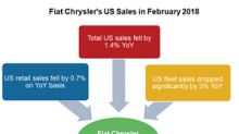 Why Fiat Chrysler's US Sales Have Been Falling