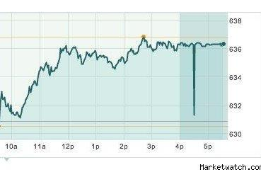 AAPL closes at all-time high, dividend paid (Updated)