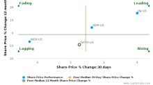 Tate & Lyle Plc breached its 50 day moving average in a Bullish Manner : TATYF-US : October 16, 2017