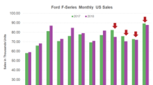 Ford F-Series Truck Sales Tanked for the Fourth Month in a Row