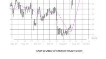Buy Calls on DocuSign Stock