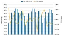 Southwest Airlines' Utilization Declined in August
