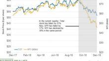 Total Stock Has Fallen 21% This Quarter