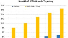 CNC or UNH: Who Has Better Earnings Growth Prospects?