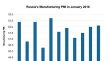A Look at Russia's Manufacturing Activity in January 2018