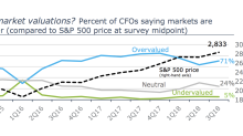 Stocks are at an all-time high, but CFO optimism is fading