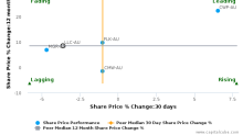 Lendlease Group breached its 50 day moving average in a Bullish Manner : LLC-AU : February 1, 2017