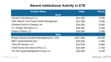 Morgan Stanley Unloaded a Major Position in ETE during Q1 2018