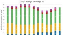 Phillips 66: Analysts' Ratings and Target Price