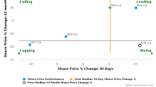 Baytex Energy Corp. breached its 50 day moving average in a Bearish Manner : BTE-CA : August 11, 2017