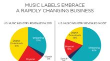 The Music Industry Continues to Bounce Back Thanks to Paid Streaming