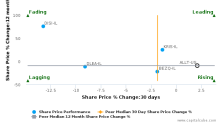 Allot Communications Ltd. is trading above its 50 day moving average : ALLT-US : April 26, 2017