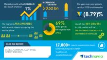 COVID-19 Impact and Recovery Analysis- Global Aluminum Alloy Wheel Market 2020-2024 | Growing Demand for Lightweight Vehicles to Boost Market Growth | Technavio