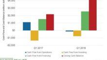A Closer Look at Marathon Petroleum's Cash Flow Position
