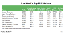 Top MLP Gainers in the Week Ending March 23
