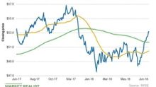 XLU: What Utilities' Chart Indicators Suggest
