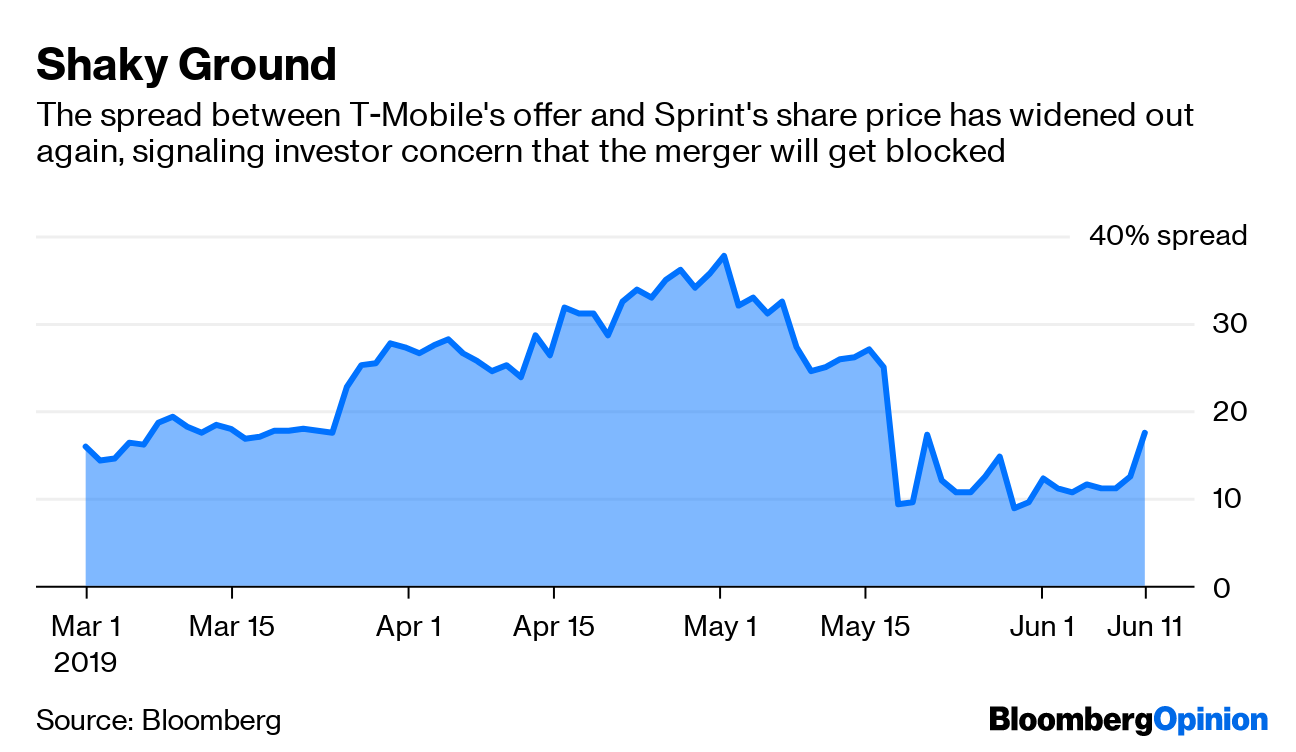 (Bloomberg Opinion) -- I'm just guessing, but a box of unworn magenta T-Mobile shirts may have just landed in the dumpsters at Sprint Corp.'s headquarters.In all seriousness, Tuesday delivered bad news for the U.S. wireless carriers: A group of state attorneys general, including from New York, California, Colorado and Mississippi, are suing to block T-Mobile's $59 billion acquisition of Sprint. The controversial merger, which the companies announced more than 13 months ago, has actually been years in the making, as their owners sought a more favorable regulatory environment to attempt the transaction. But the lawsuit is a setback so large that it wouldn't be a surprise if the companies soon called off the deal. The last few weeks have been a roller-coaster ride for shareholders of T-Mobile and Sprint. In late May, the companies made a series of commitments that helped sway Ajit Pai, head of the Federal Communications Commission, to recommend that his agency approve the transaction. But as I wrote at the time, even if the FCC is playing good cop, there was always a chance that the Department of Justice – the other regulator tasked with scrutinizing the merger – would take on the role of bad cop. The pact with the FCC includes divesting Sprint's Boost Mobile prepaid brand, agreeing to reach certain mileposts for the creation of a next-generation 5G wireless network and promising not to raise prices on customers for three years. But some of the points are difficult to enforce and didn't go far enough for the DOJ, which was said to be leaning against approving the deal. The states' lawsuit means that the final decision now rests not with the DOJ, but with the courts. It's unusual for them to sue before the DOJ announces a decision, but it could be that the attorneys general are hoping to put pressure on Makan Delrahim, the department's head of antitrust, to join them in opposing the deal. Blair Levin, an analyst for New Street Research and a former FCC chief of staff, s