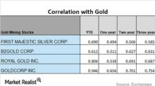 A Look at Miners' Recent Correlations with Gold