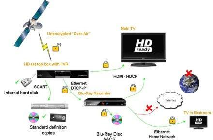 BBC breaks down the new DRM rules for Blu-ray recorders