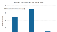 Analysts Turned Bearish on AK Steel despite Earnings Beat