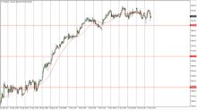 FTSE 100 Price Forecast October 18, 2017, Technical Analysis