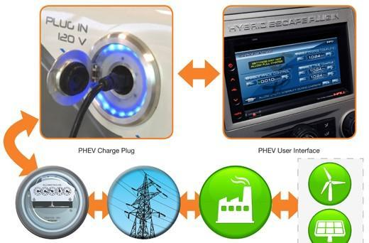 Ford's vehicle-to-grid communications system charges plug-in whips on command