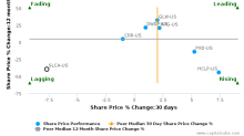 U.S. Silica Holdings, Inc. breached its 50 day moving average in a Bearish Manner : SLCA-US : December 20, 2017