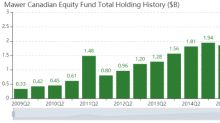 Mawer Canadian Equity Fund's Top 5 Buys of the 4th Quarter