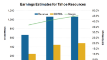 Why Tahoe Resources Has Lost Favor with Analysts