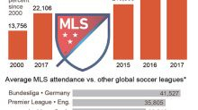 MLS attendance up, TV ratings lag as US mulls future
