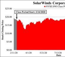 SolarWinds Shareholder Alert