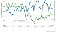 Gasoline Demand and Crude Oil Futures' Bullish Momentum