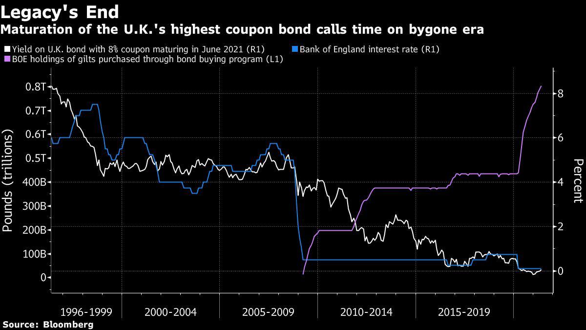Recuerdo de Bonos Pasados: Cupones de 8%, Inflación Real y Sin QE
