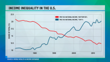 The most important points to know about the economy right now
