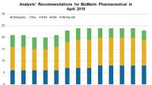 What Analysts Recommend for BioMarin Pharmaceutical in April 2018