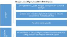 Allergan's SpotLyte and Lumivive System