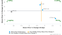 Cooper Tire & Rubber Co. breached its 50 day moving average in a Bearish Manner : CTB-US : April 28, 2017